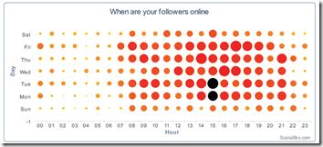 SocialBro - best time to tweet