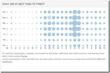 Crowdbooster - best time to tweet