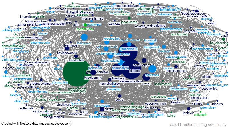 Using Google Spreadsheet/Apps Script and Google Social Graph to get Twitter edges for visualizing in NodeXL and Gephi