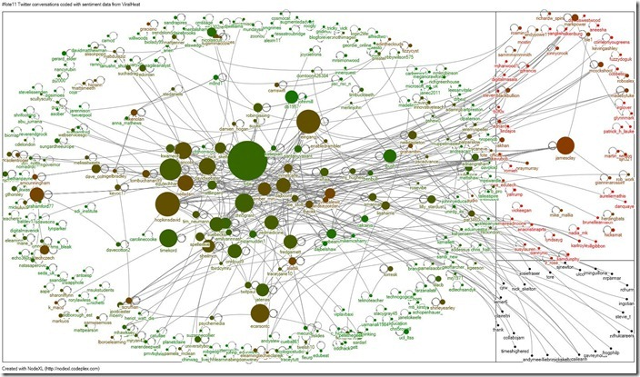 Infographic: #fote11 conversations coded with sentiment data from ViralHeat [NodeXL]