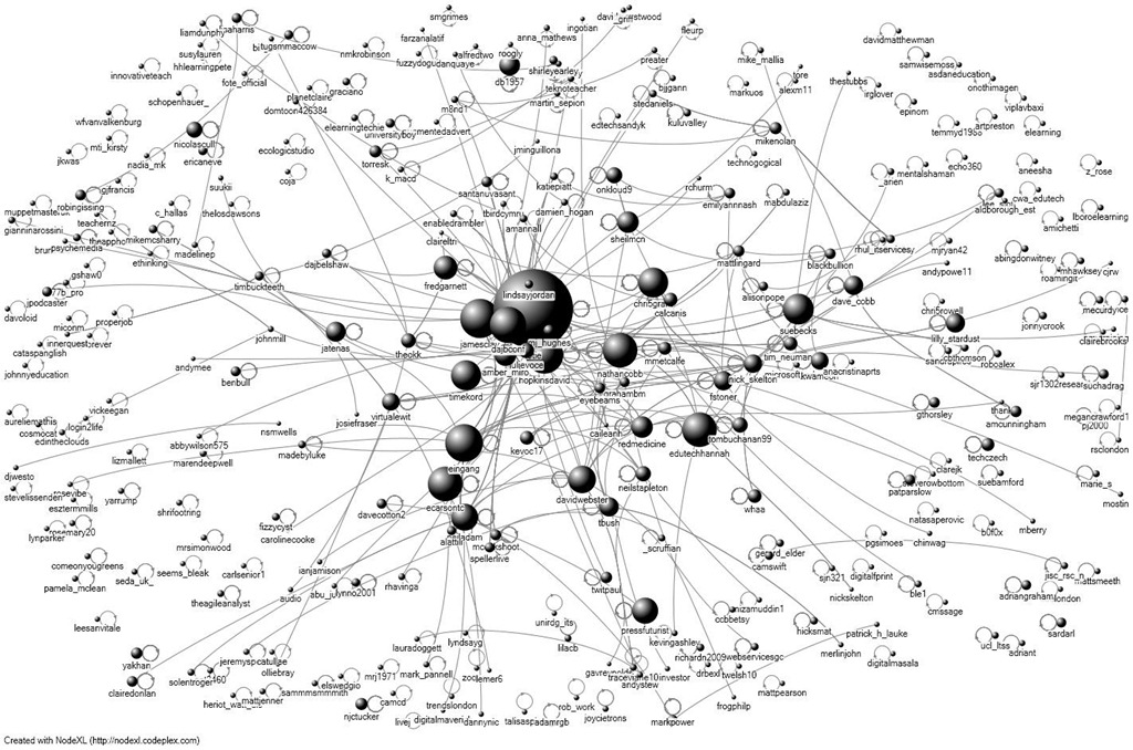 live twitter data from fote  fote11  top tweeters  sentiment  hashtag network diagram