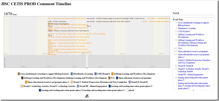 JISC CETIS PROD Comment Timeline