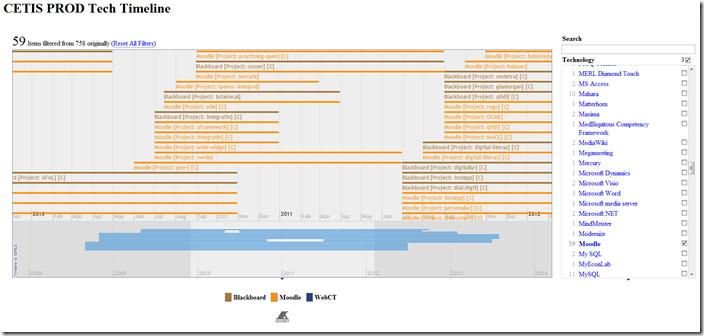 CETIS PROD Tech Timeline