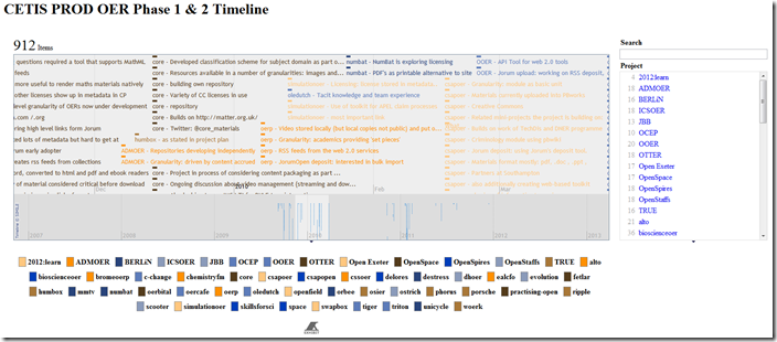 CETIS PROD OER Phase 1 & 2 timeline