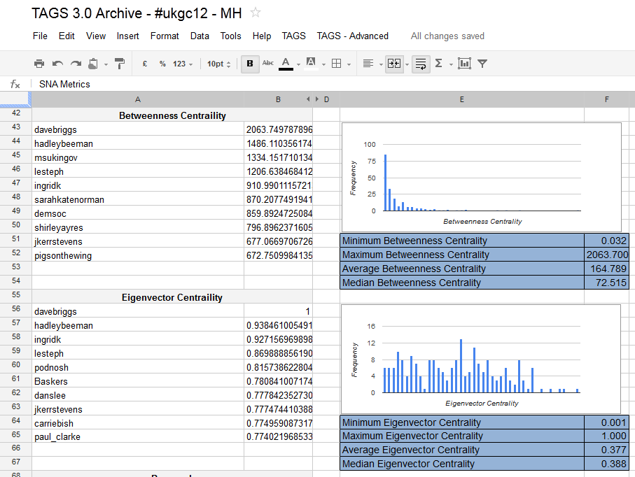 Integrating Google Spreadsheet/Apps Script with R: Enabling social network analysis in TAGS