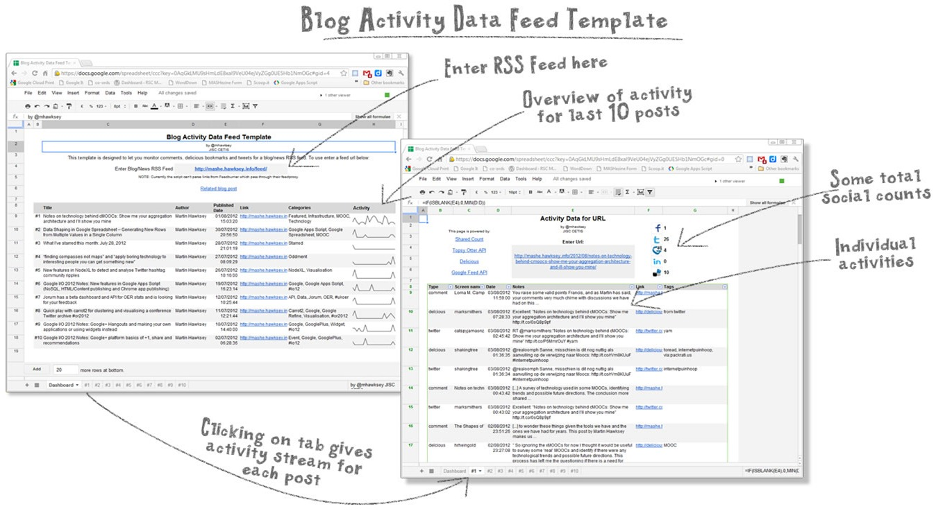 Google Spreadsheet Template for getting social activity around RSS feeds