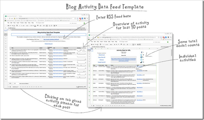 Blog Activity Data Feed Template Overview