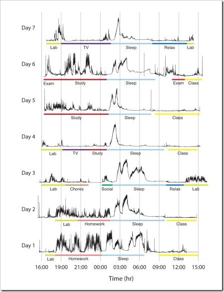 Poh, Swenson & Picard (2010) Brain Activity