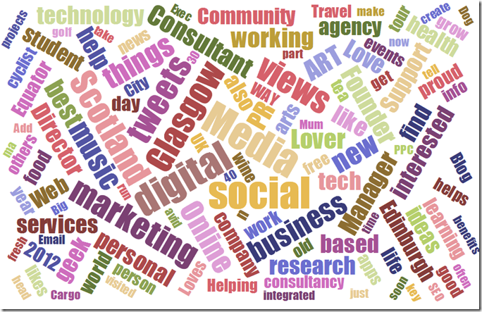 interactive wordcloud of #smwgla Twitter account descriptions