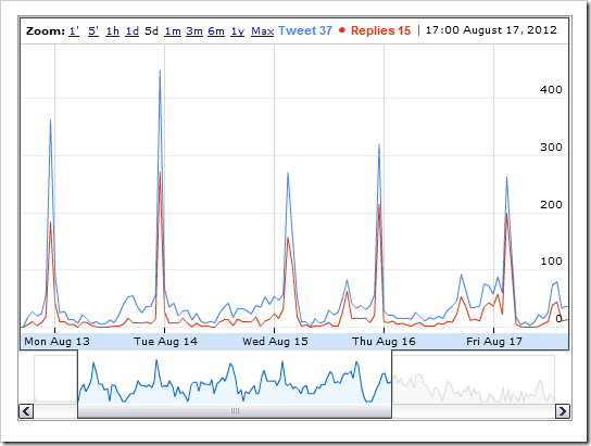 Graph of tweets and threaded replies at #moocmooc