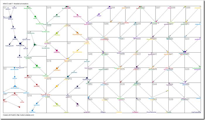 cfhe12 week 1 conversation graph