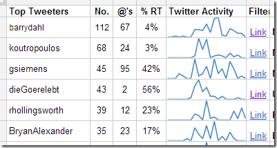 Summary of CFHE12 participant activity with RT percentage