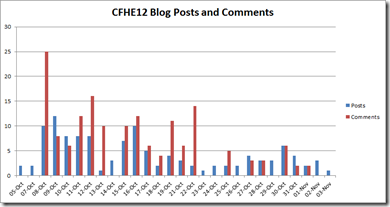 CFHE12 Week 4 Analysis: Blog post comments (notes on comment aggregation for cMOOCs)