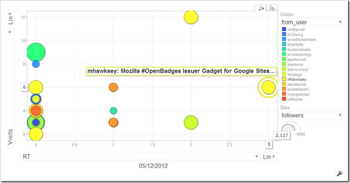 Visits, rewteets bubble graph
