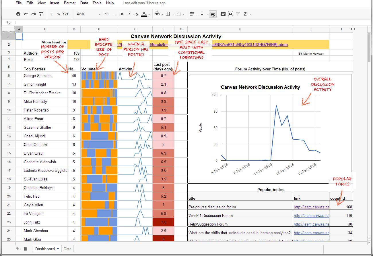 Google Sheets Dashboard Templates Ibovnathandedecker
