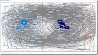 WiredUK friend/follower graph