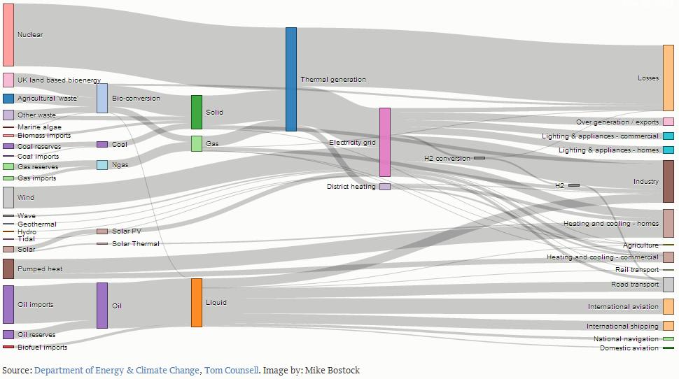 Sankey your Google Spreadsheet Data #d3js