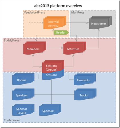 altc2013 platform integrations