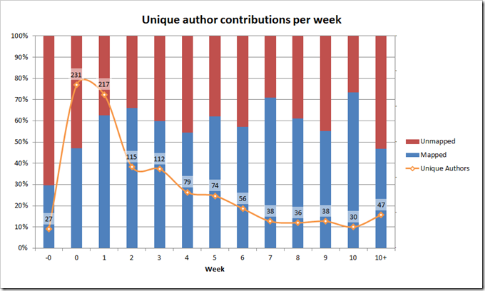 unique author contributions for each week of ocTEL