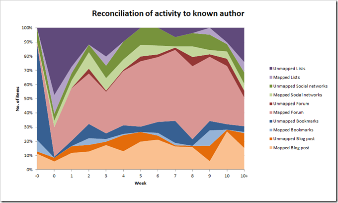Graphing authorship proportionally