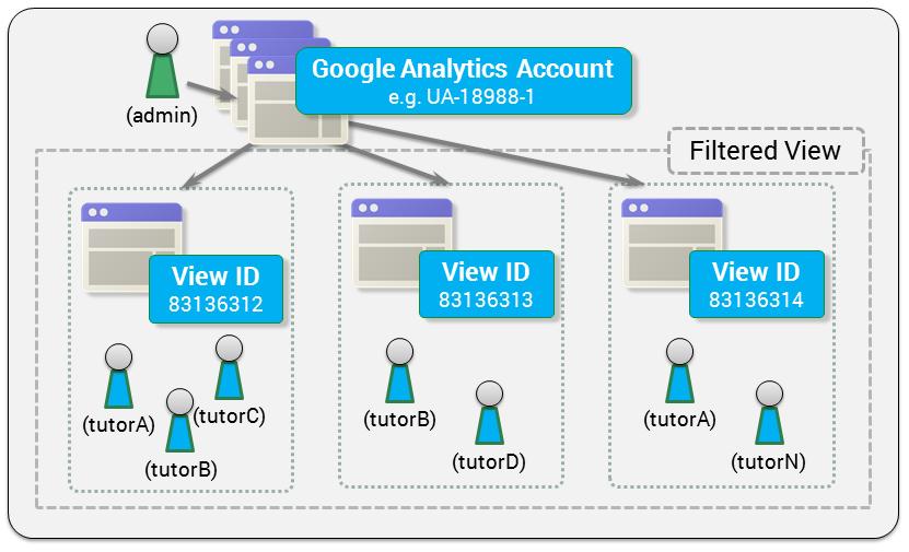 LMS/VLE vendor challenge: Integrate Google Analytics Management API for scalable Learning Analytics
