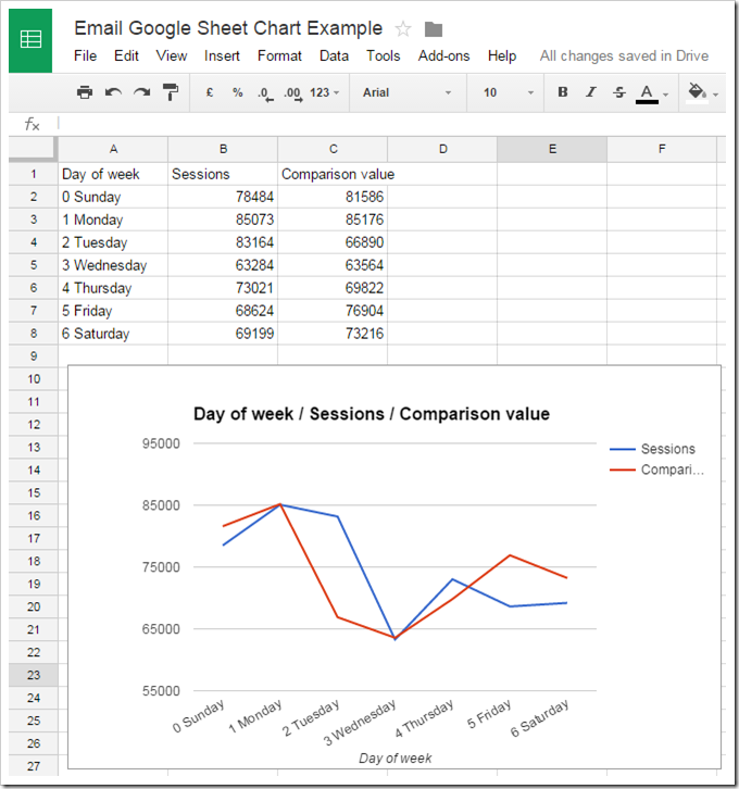 Source chart in Google Sheet that will be emailed