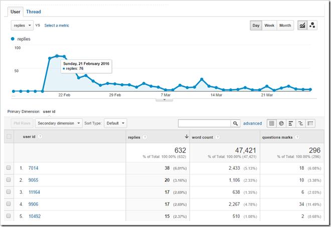 Google Analytics - Custom Dimension and Metrics