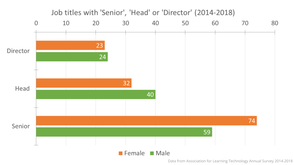 Senior, head and director job titles