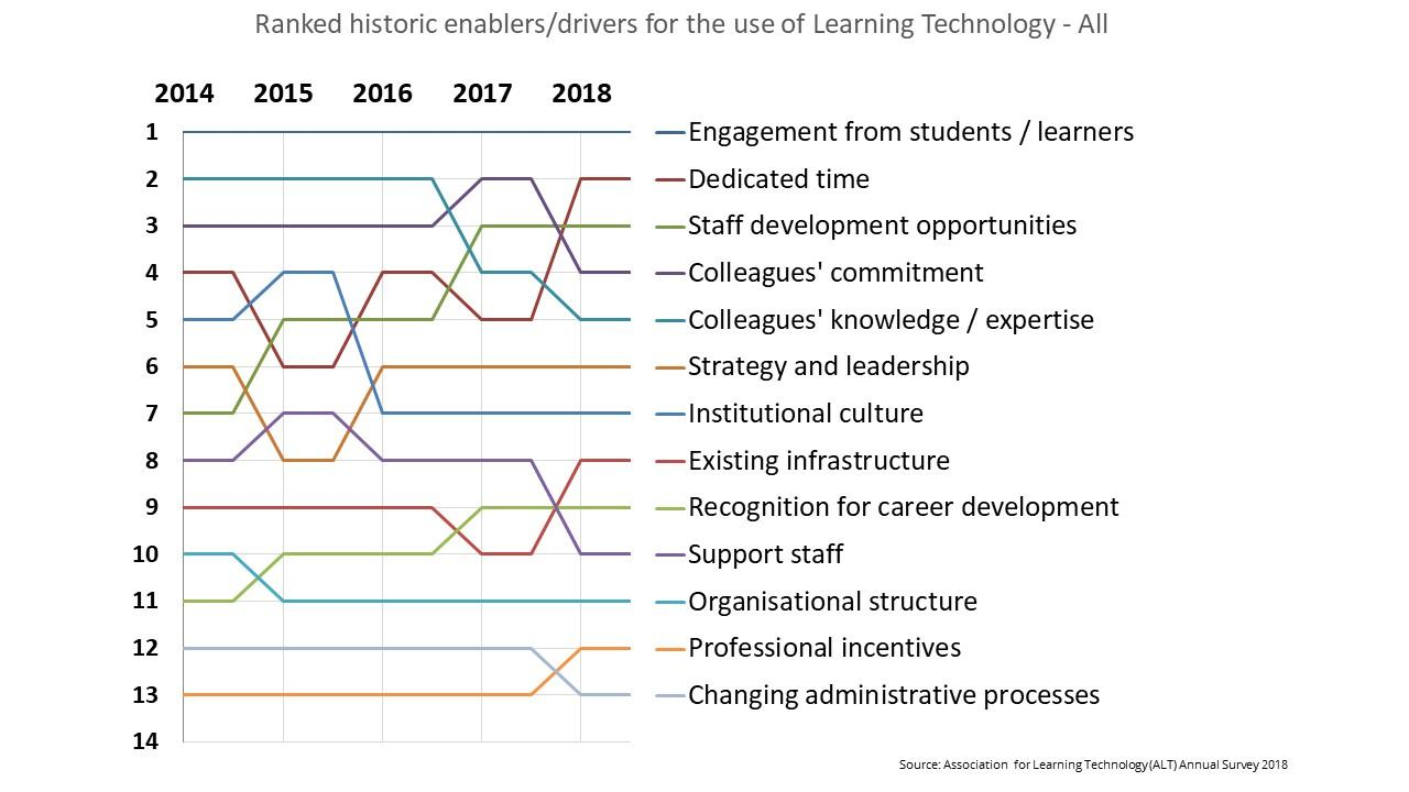 Ranked historic enablers/drivers for use of Learning Technology