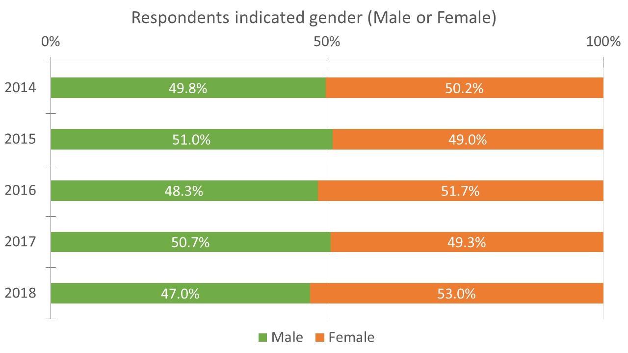 ALT Annual Survey Response breakdown