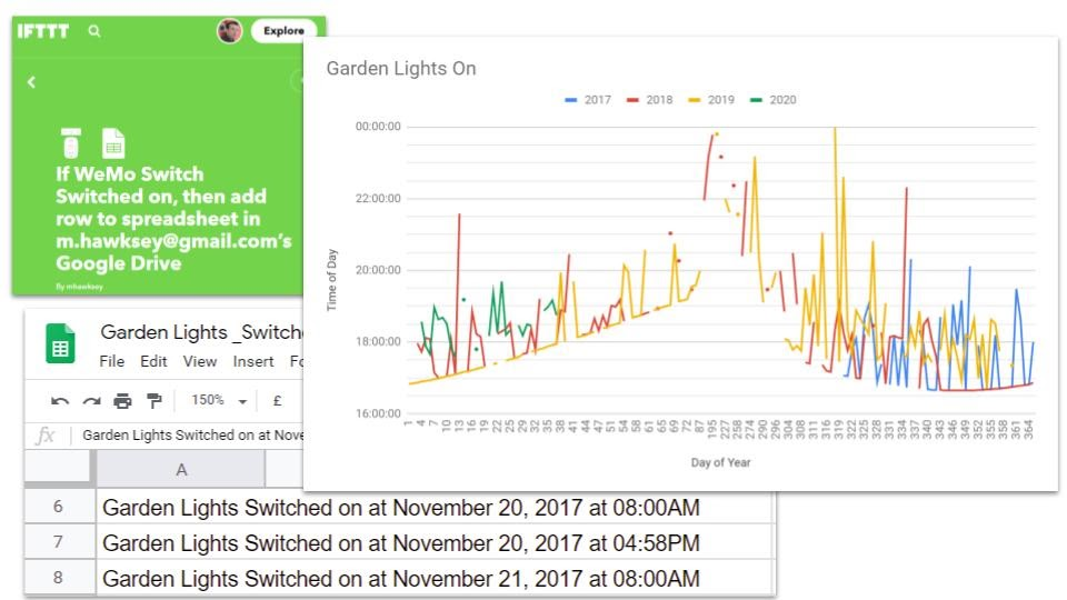 Wemo smart switch analysis in Google Sheets
