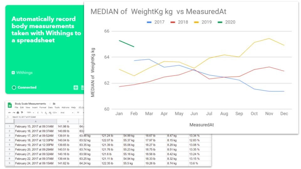 Withings smart scale data analysis in Google Sheets